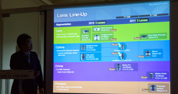 Samsung Roadmap 2011