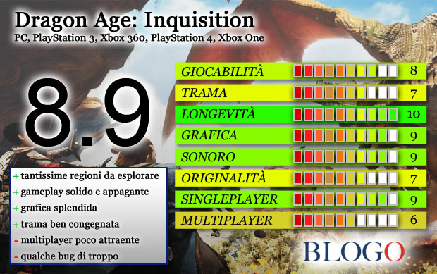 Dragon Age: Inquisition – la recensione