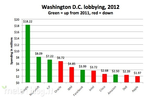 lobbying-2012-apple