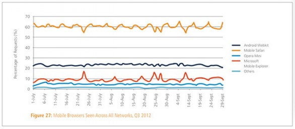 akamai-q3-2012-safari-mobile+wifi