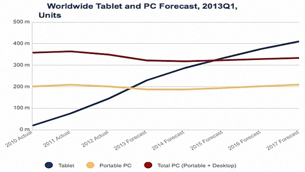 idc_tablet_proeizione_pc_2013