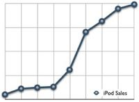 Second quarter ipod sales