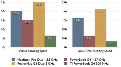 MacBook Benchmark
