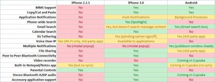 iPhone OS 3.0 contro Android