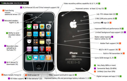 iphone 3th gen,