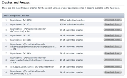 iTunes 8.2 iPhone crash reports