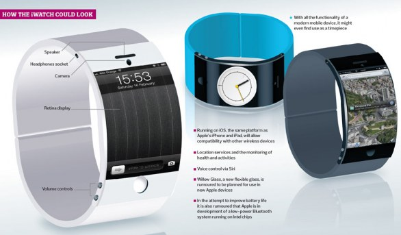 iWatch personal computer
