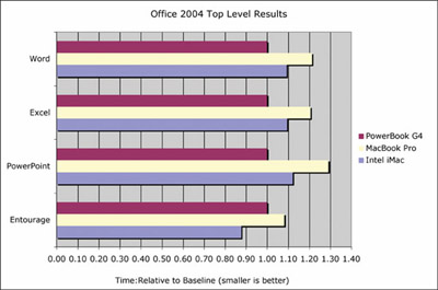 Office Rosetta BenchMark