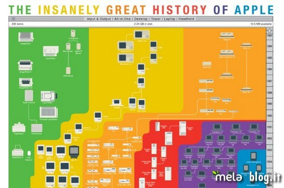 The Insanely Great History of Apple: galleria immagini