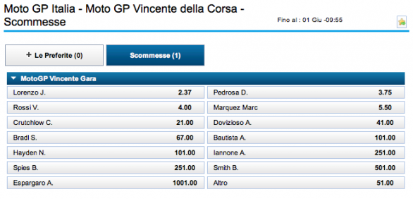 MotoGP Mugello 2013 - Quote scommesse Qualifiche e Gara